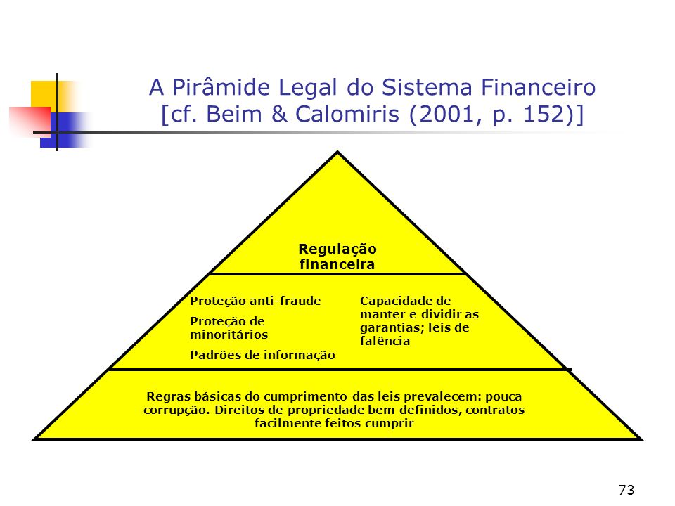 A Pirâmide Legal do Sistema Financeiro [cf. Beim & Calomiris (2001, p